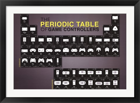 Framed Periodic Table of Game Control Print
