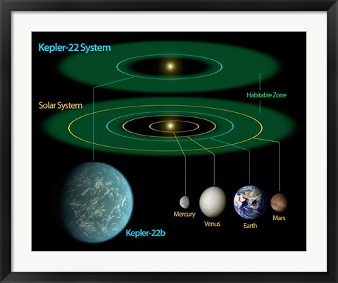 Framed This Diagram Compares our own Solar System to Kepler-22 Print