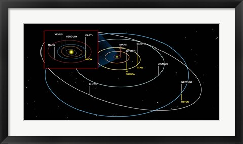 Framed Diagram of the Orbits of the Planets Print
