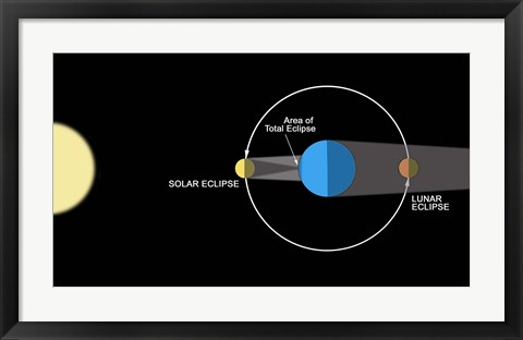 Framed diagram illustrating how Eclipses are created Print