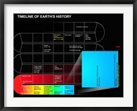 Framed Timeline of Earth's History