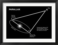 Framed Parallax Diagram