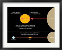 Framed diagram explaining how tidal forces work on Jupiter's moon Io