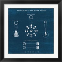 Framed Solar System Blueprint II
