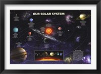 Framed Our Solar System