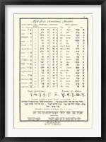 Framed Alphabets Orientaux