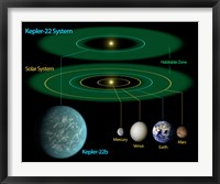 Framed This Diagram Compares our own Solar System to Kepler-22