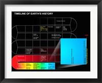 Framed Timeline of Earth's History