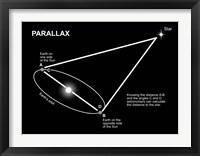 Framed Parallax Diagram
