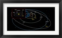 Framed Diagram of the Orbits of the Planets